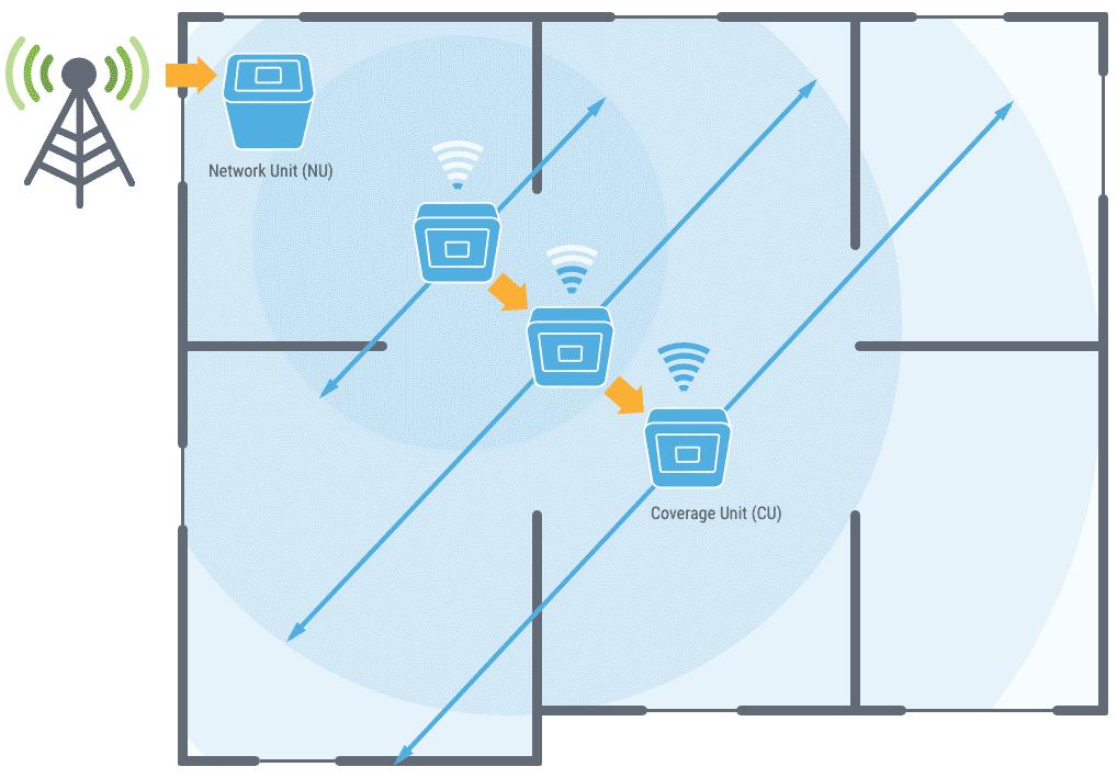 Cel-Fi Pro Installation Example